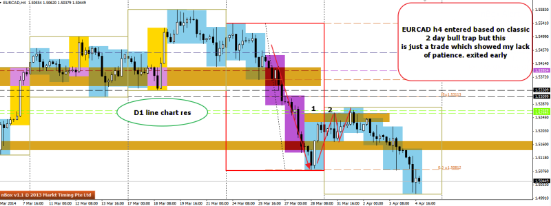 week14 EURCAD h4 failure to hold on to good setup 050414