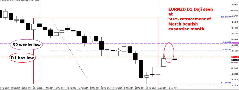 week14 EURNZD D1 shooting star at fib5 040414