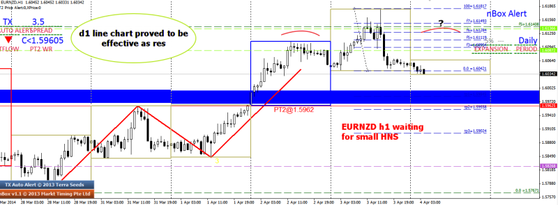 week14 EURNZD h1 waiting for small HNS will be better 040414