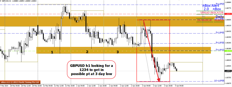 week14 GBPUSD h1 looking for 1234 pt4 @ 3 day low 040414