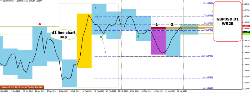week14 GBPUSD h4 WR2B d1 line chart to close below 020414