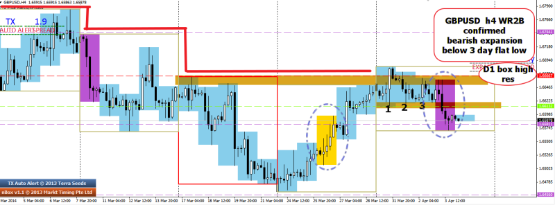 week14 GBPUSD Wr2B completed looking for retracement 040414