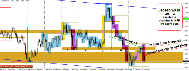 week14 USDSGD wr4b trade invalidated in NFP 060414