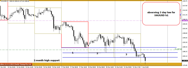 week14 XAUUSD h1 3 day bull trap potential 010414