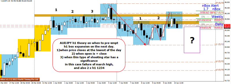week15 AUDJPY h1 2 xh1 1234 bull trap and box expansion theory 100414