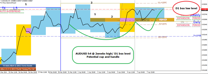 week15 AUDUSD h4 cup and handle 080414