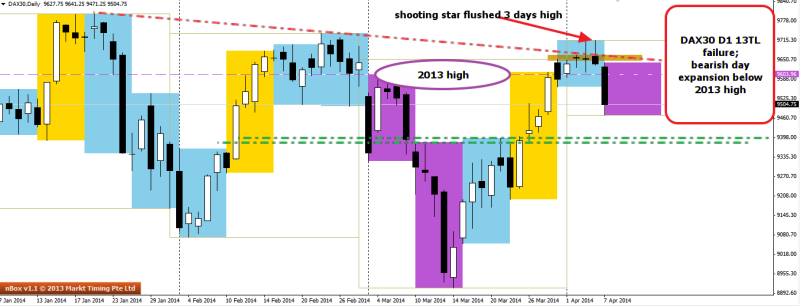 week15 DAX30 D1 shooting star and bearish day expansion 080414