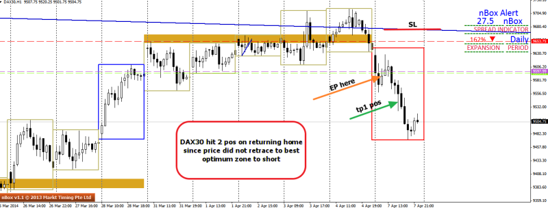 week15 DAX30 H1 entry point  080414
