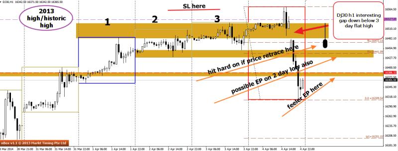 week15 DJ30 h1 interesting gap below 3 day high   battle plan 060414