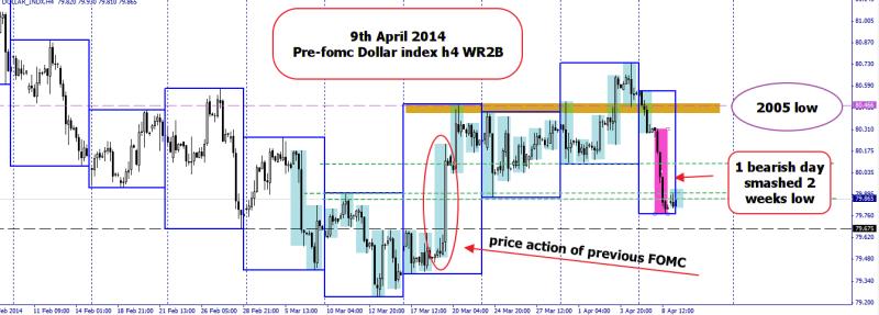 week15 Dollar Index Wr2B 090414
