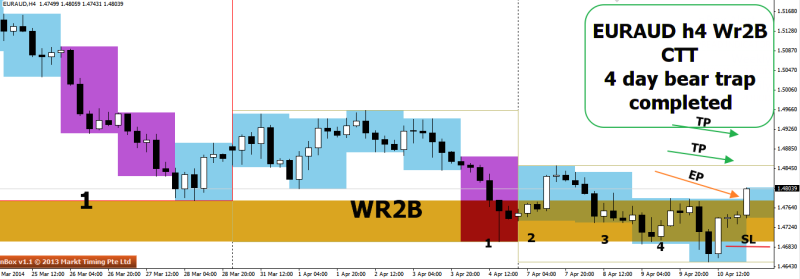 week15 EURAUD wr2b ctt h4 with 4 day bear trap 110414