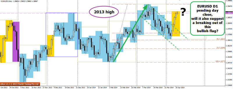 week15 EURUSD D1 bulish flag completion 110414