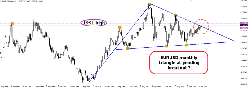 week15 EURUSD Monthly triangle breaking out 110414