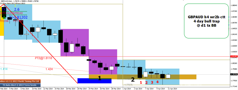 week15 GBPAUD h4 wr2b CTT 4 day bear trap 110414