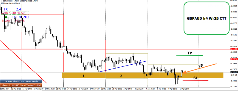 week15 GBPAUD h4 wr2b ctt 4 day bear trap  EP 110414