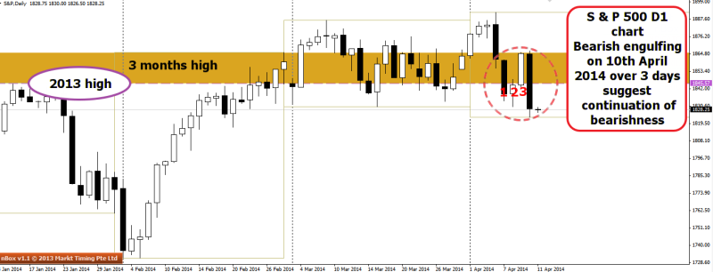 week15 SNP d1 3 day bearish engulfing 110414