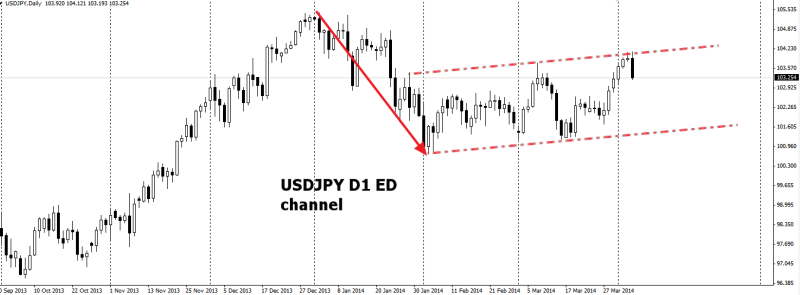 week15 USDJPY D1 ED channel 050414