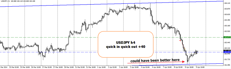 week15 USDJPY quick in quick out 090414
