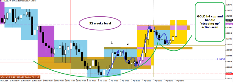 week15 XAUUSD H4 cup and handle 080414