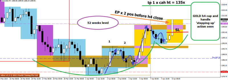 week15 XAUUSD H4 cup and handle Entry point 080414