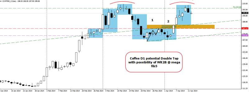 week16 Coffee D1 Wr2B double top 140414
