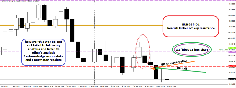 week16 EURGBP D1 failed trade BE 190414