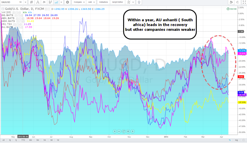 week16 Gold vs mining companies 1 year 120414