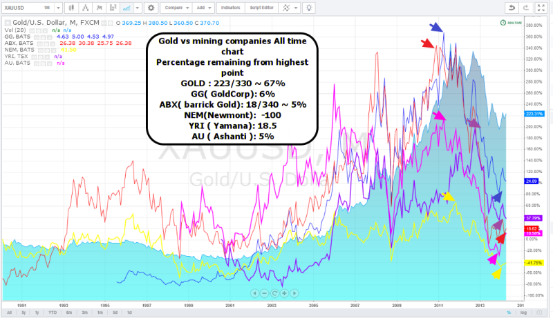 week16 Gold vs mining companies all time % in difference 120414