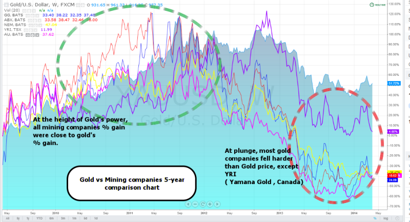week16 Gold vs mining companies comparison chart 120414