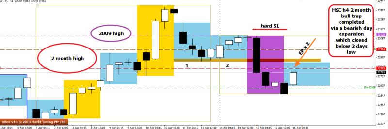 week16 Hang Seng h4 bearish expansion day 160414
