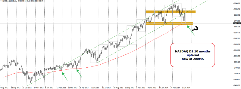 week16 NASDAQ D1  10mth uptrend now at 200mA 140414