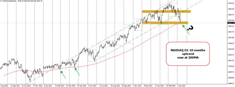 week16 NASDAQ D1  10mth uptrend now at 200mA 140414