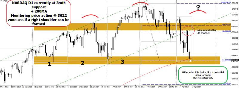 week16 NASDAQ D1 potential  hns @ suspected neckline 140414