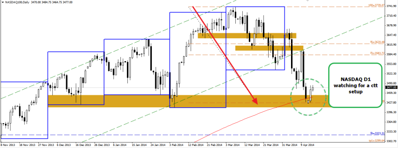 week16 NASDAQ D1 watching for ctt setup 150414