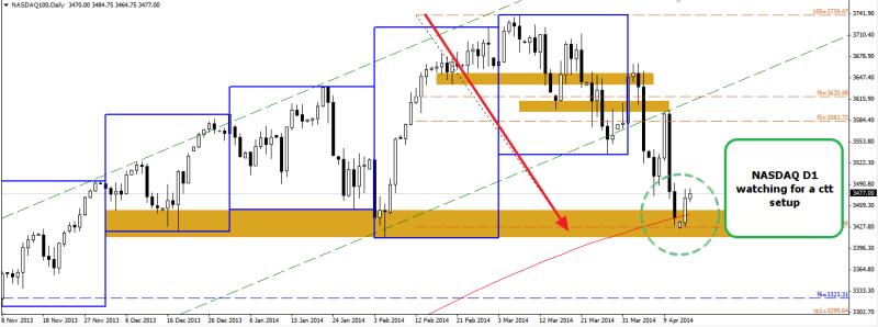 week16 NASDAQ D1 watching for ctt setup 150414