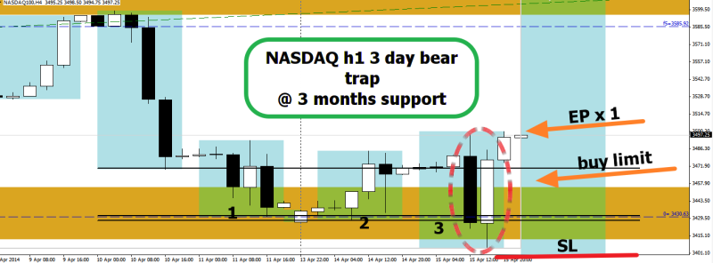 week16 NASDAQ h1 3 day bear trap 160414