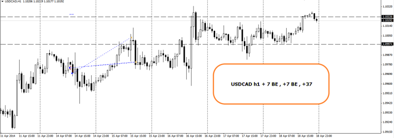 week16 USDCAD trade outcome +7 BE + 37 200414