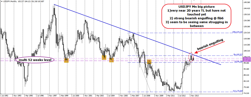 week16 USDJPY mn big picture 130414