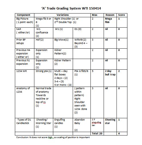 week16 WTI A trade checklist 150414