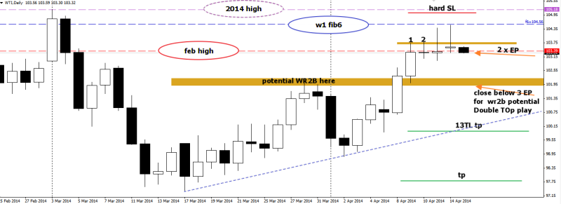 week16 WTI D1 trade plan for wr2b potential DT play 150414