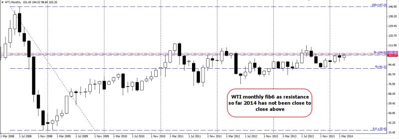 week16 WTI monthly fib6 150414