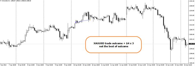 week16 XAUUSD h1  +4 x 3 trade outcome 160414