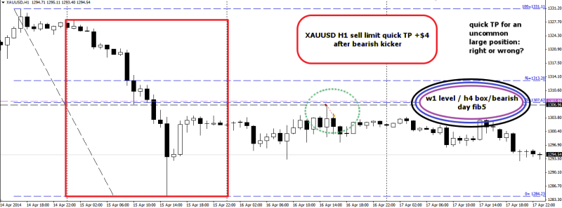 week16 XAUUSD h1 sell limit +4 quick tp right or wrong 190414