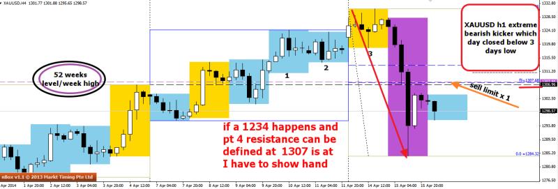 week16 XAUUSD h4 bearish kicker potential 1234 a trade 160414