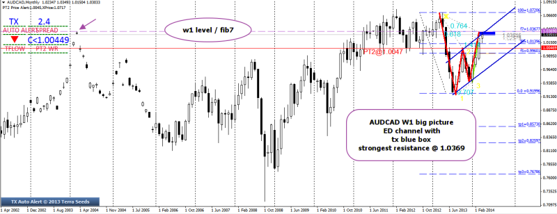 week17 AUDCAD w1 big picture multiple resistance confluence 220414