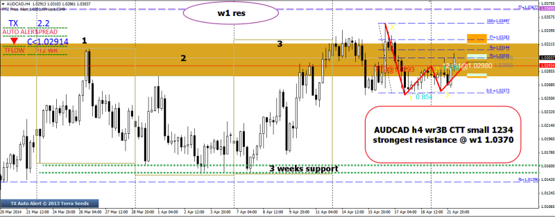 week17 AUDCAD wr3b CTT with 1234 220414