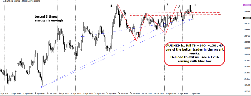 week17 AUDNZD trade outcome +145, +135,+35 220414