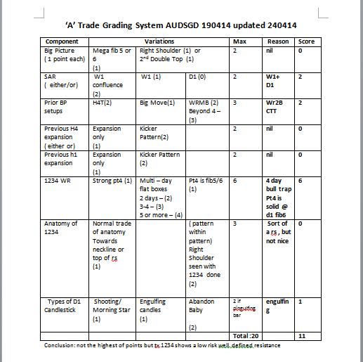 week17 AUDSGD checklist a trade 240414