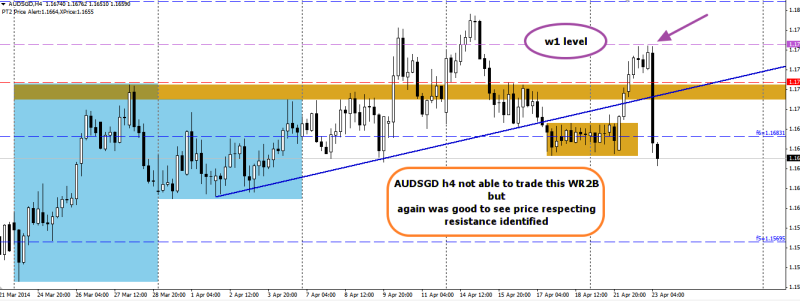week17 AUDSGD h4 price respected w1 level 230414