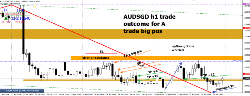 week17 AUDSGD trade outcome big pos +32 + 4 + 10 260414